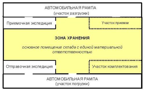 планирование работы склада