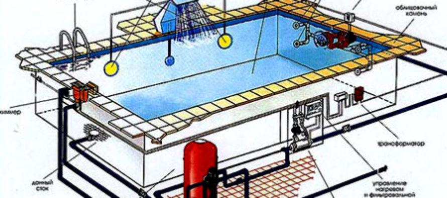 Этапы проектирования бассейна