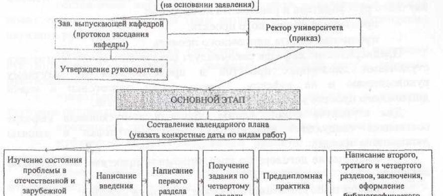 Этапы написания дипломной работы Мой Бийск Этапы написания дипломной работы