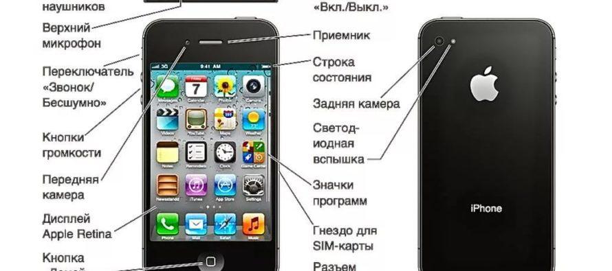 Виды и технические характеристики телефонов айфон