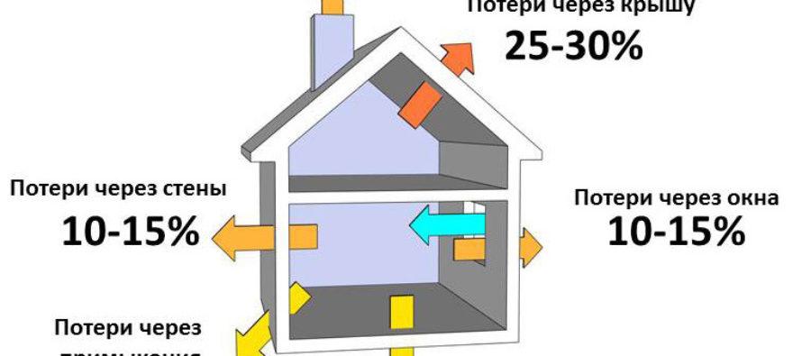 Каким образом можно рассчитать расход газа на отопления дома?
