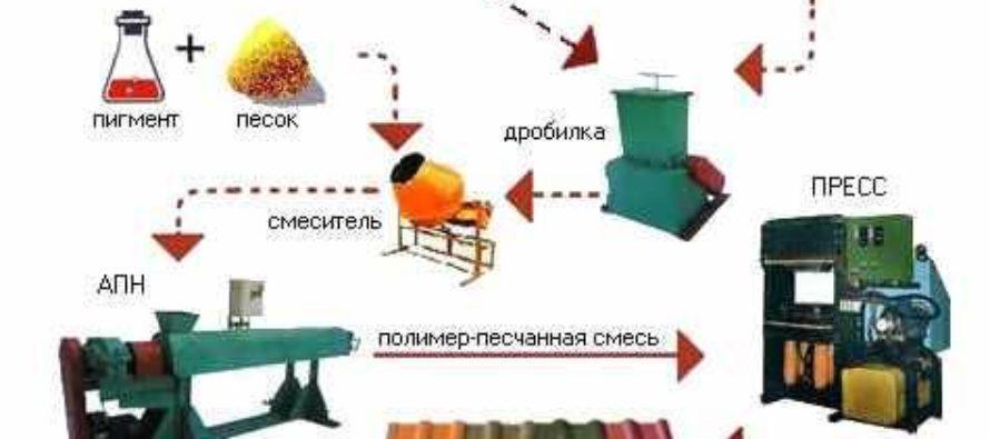 Виды полимер песчаного оборудования