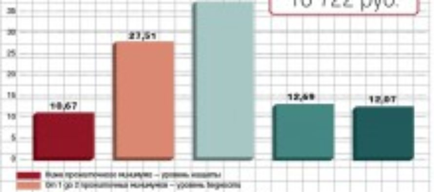 Три четверти наёмных работников в России — у черты бедности