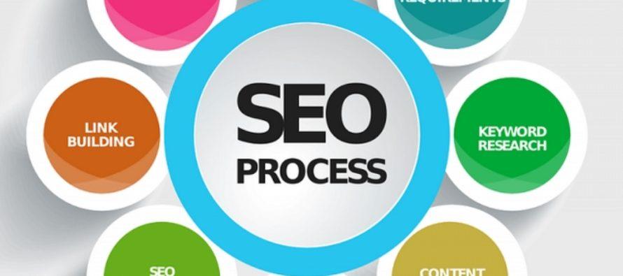 Что в себя включает SEO-раскрутка сайтов?