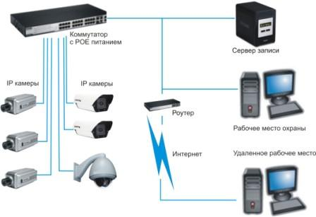 Портативные камеры видеонаблюдения с датчиком движения и записью